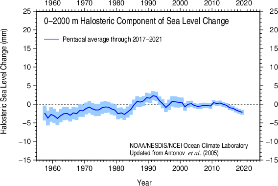 Pentadal halosteric sea level 1955-59 - 2007-11 0-2000 m
