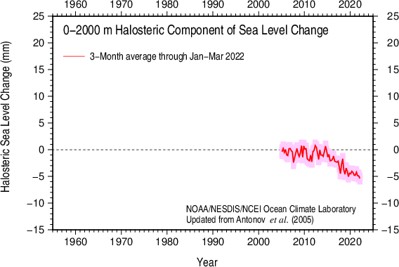 3-Month halosteric sea level 2005-present 0-2000 m