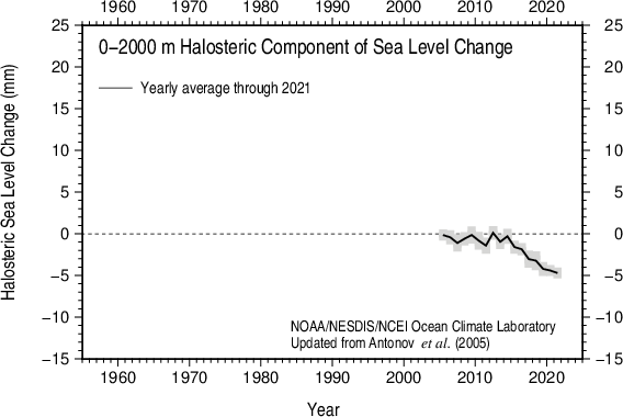 Yearly halosteric sea level 2005-present 0-2000 m