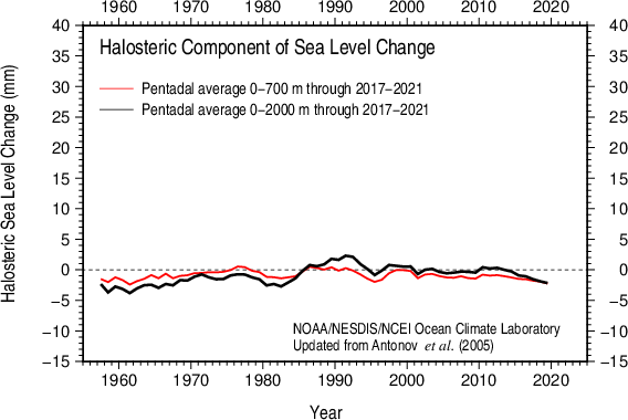 Comparison 0-700 m and 0-2000 m Halosteric sea level