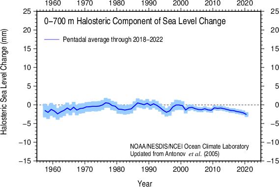 Pentadal halosteric sea level 1955-59 - 2007-11 0-700 m