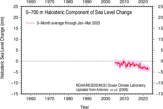 3-Month halosteric sea level 2005-present 0-700 m