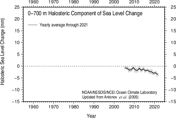 Yearly halosteric sea level 2005-present 0-700 m