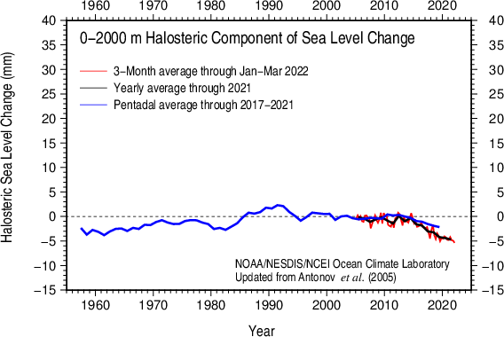 Halosteric sea level 0-2000 m