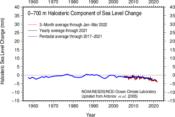 Halosteric sea level 0-700 m
