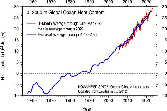 Global Ocean Heat Content 1955-present 0-2000 m