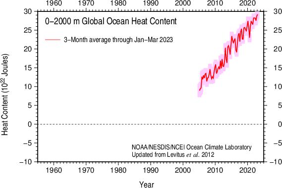 3-Month Global Ocean Heat Content 2005-present 0-2000 m
