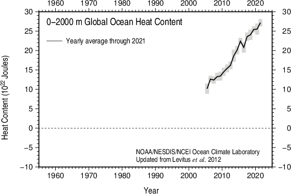 Yearly Global Ocean Heat Content 2005-present 0-2000 m