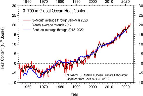 Global Ocean Heat Content 1955-present 0-700 m