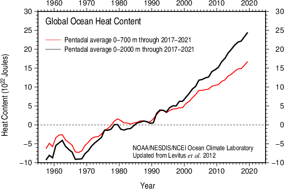 Comparison 0-700 m and 0-2000 m Global Ocean Heat Content 1955-present