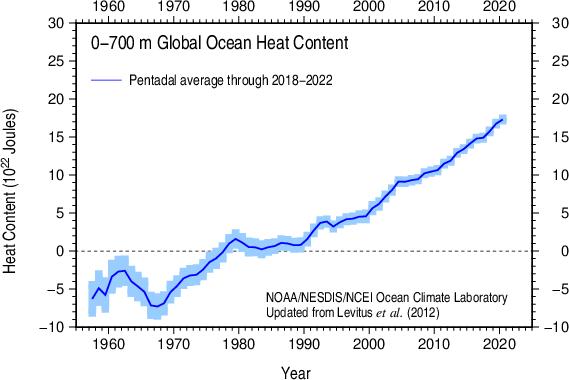 Pentadal Global Ocean Heat Content 1955-59 - 2007-11 0-700 m