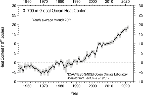 Yearly Global Ocean Heat Content 1955-present 0-700 m