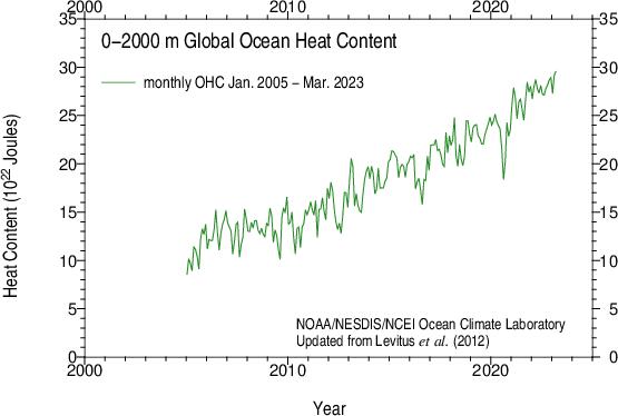 Monthly Global Ocean Heat Content 0-2000 m