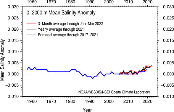 Vertically averaged salinity anomaly 0-2000 m