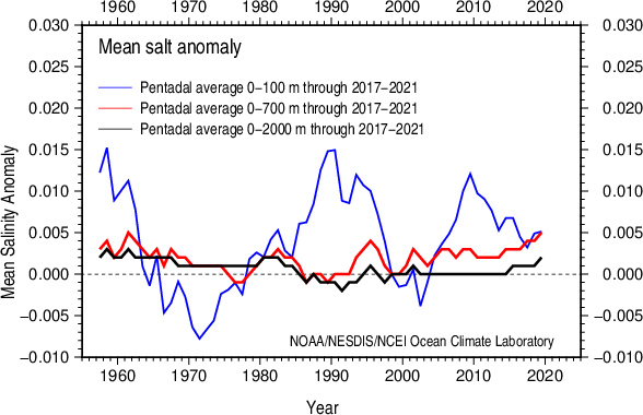 Comparison pentadal vertically averaged salinity anomaly