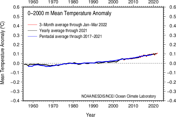 Vertically averaged temperature anomaly 0-2000 m