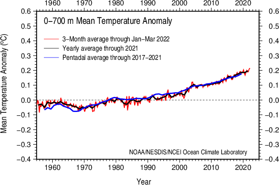 Vertically averaged temperature anomaly 0-700 m