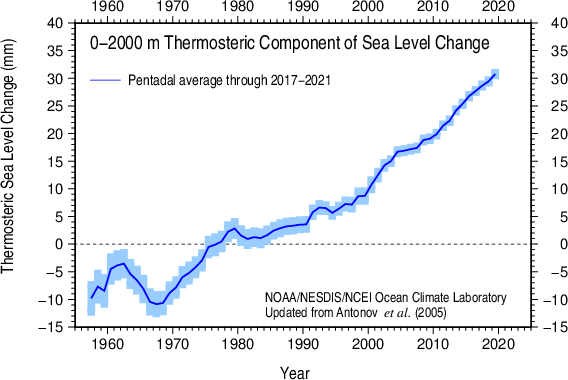 Pentadal thermosteric sea level 1955-59 - 2007-11 0-2000 m