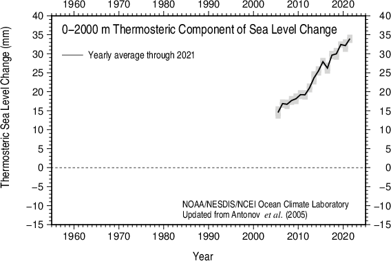 Yearly thermosteric sea level 2005-present 0-2000 m