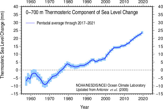 Pentadal thermosteric sea level 1955-59 - 2007-11 0-700 m