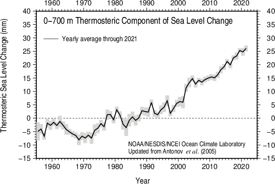 Yearly thermosteric sea level 1955-present 0-700 m