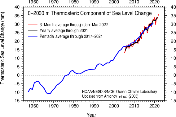Thermosteric sea level 0-2000 m