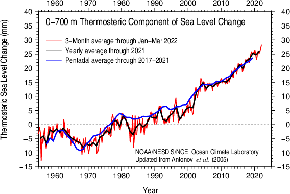 Thermosteric sea level 0-700 m
