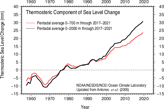 Comparison 0-700 m and 0-2000 m Thermosteric sea level 0-700 m