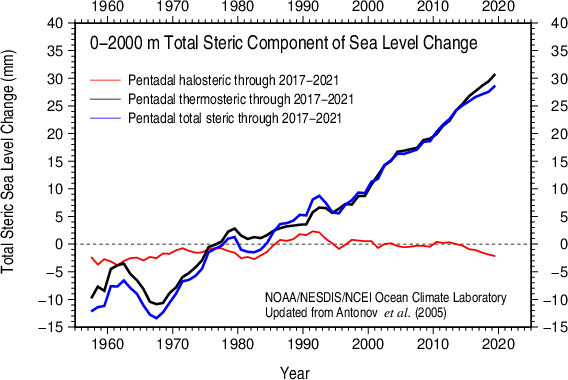 Comparison of thermosteric and halosteric sea level anomaly 0-2000 m