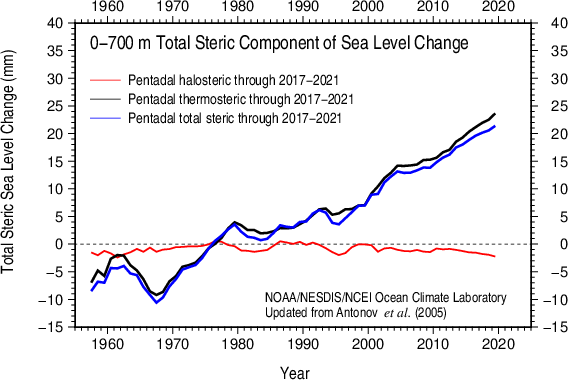 Comparison of thermosteric and halosteric sea level anomaly 0-700 m