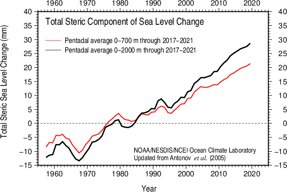 Comparison 0-700 m and 0-2000 m total steric sea level