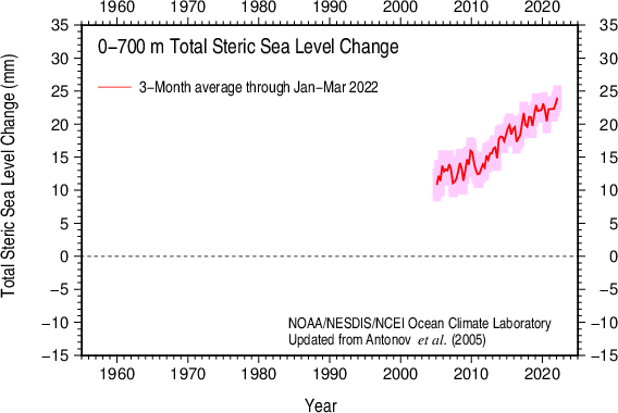 3-Month total steric sea level 2005-present 0-700 m