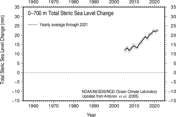 Yearly total steric sea level 2005-present 0-700 m