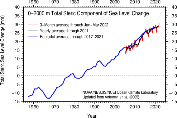 Total steric sea level 0-2000 m