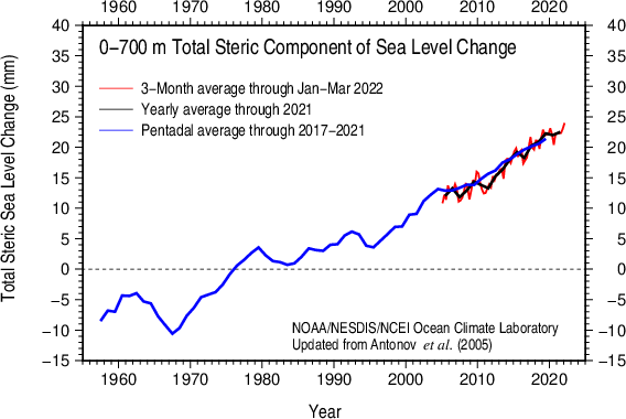 Total steric sea level 0-700 m