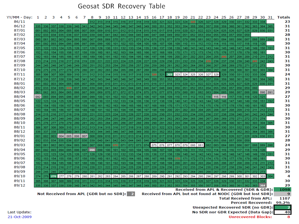 Geosat SDR Recovery Table