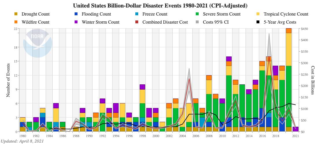 Billion-Dollar Disasters Time Series