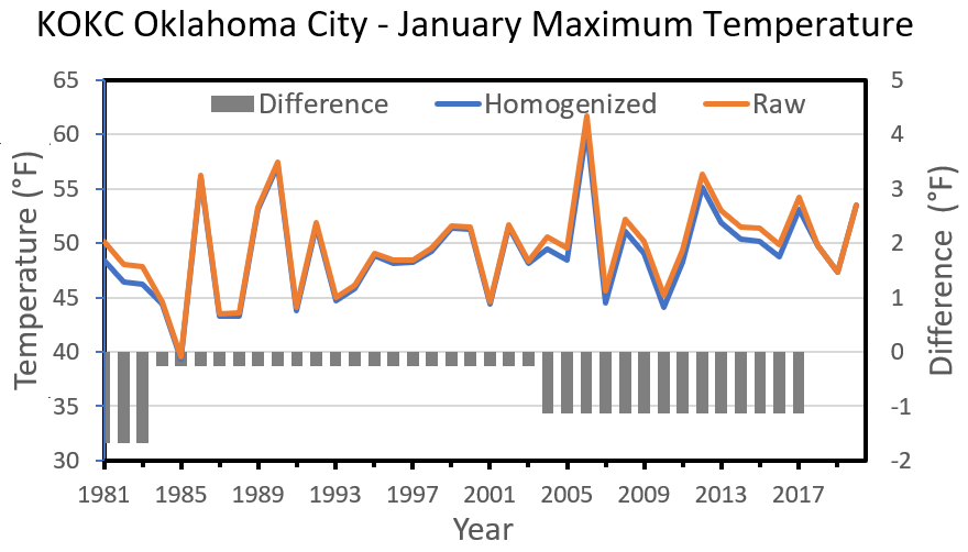 KOCK Oklahoma City - January Maximum Temperature: A line graph shows the KOKC Oklahoma City January Maximum Temperature monthly average raw observations and homogenized values, varying over time from about 40 Degrees Fahrenheit to 60 Degrees Fahrenheit, but clearly warmer towards the present time. The differences between the two lines are most pronounced from 2003 to 2017, when the homogenized values are cooler. A bar chart embedded with the graph shows this difference.]