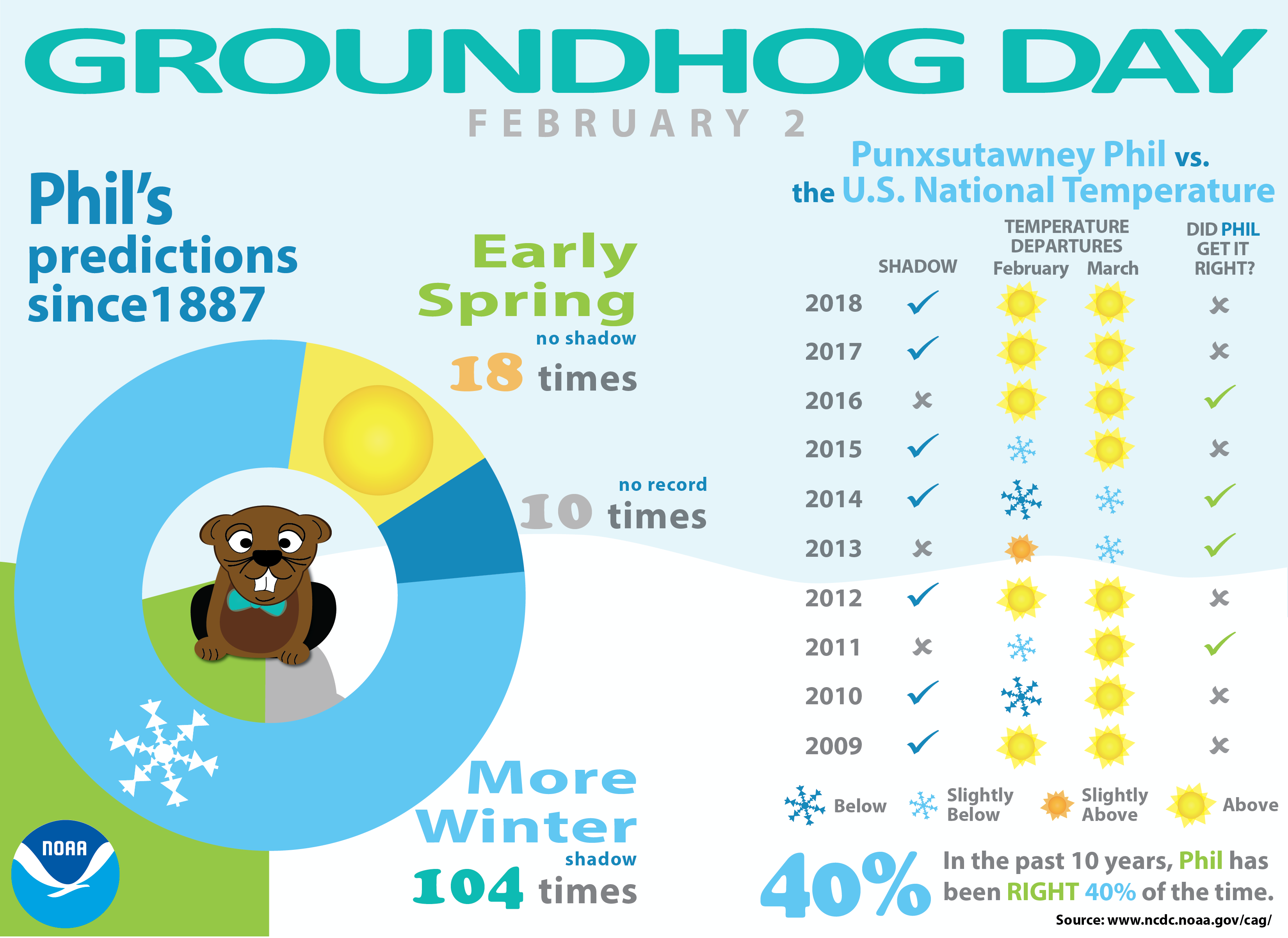 Groundhog Day Forecasts and Climate History   News