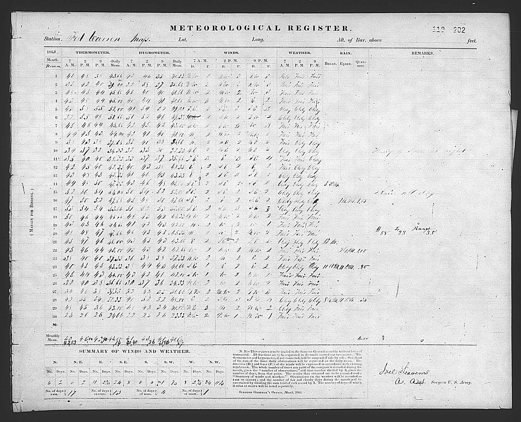 Image of the Fort Warren, Massachusetts, November 1863 Meteorological Observation Form