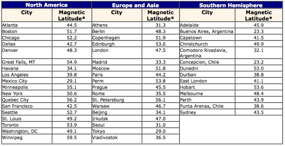 Magnetic latitudes of major cities table.
