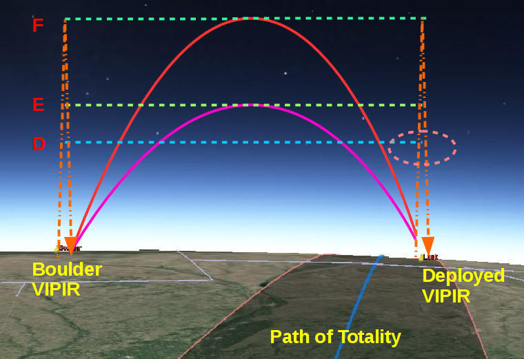 Schematic of the instruments that will observe the ionosphere during the solar eclipse