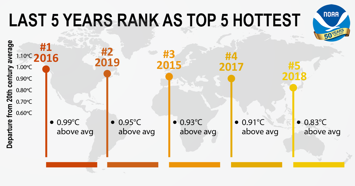 Bar graph of five hottest years on record, according to NOAA: 2016, 2019, 2015, 2017, 2018