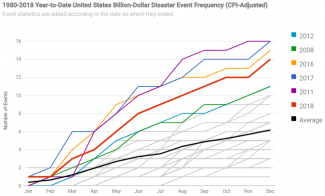 Line graph comparing U.S. billion-dollar disaster frequency by year based on 1980-2018 events