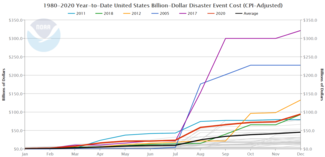 Chart of annual costs of U.S. billion-dollar disasters for 1980-2020