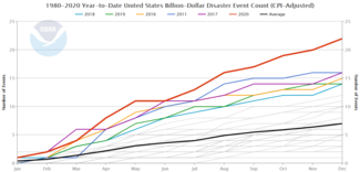 Chart of 1980-2020 U.S. billion-dollar disaster annual frequency