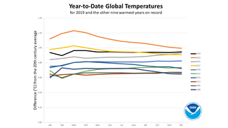 Line graph of top ten hottest years on record as of 2019, according to NOAA