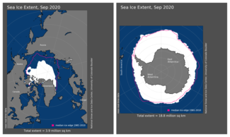 September 2020 Arctic and Antarctic Sea Ice Extent