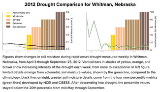 Graph comparing old techniques of measuring soil moisture with new metrics developed by NCEI and CISESS