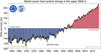 Graph of global ocean heat content change in the upper 2000 m